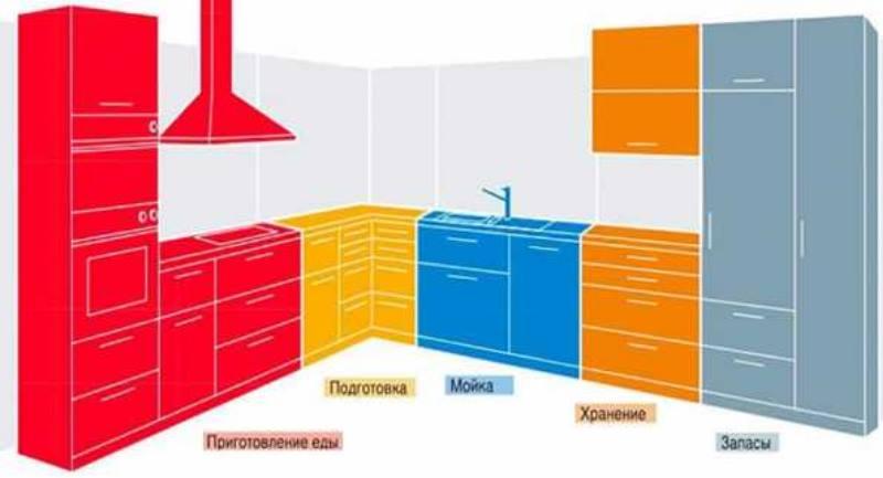 Дверца духового шкафа – на уровне плеч, на 10 см ниже ключиц