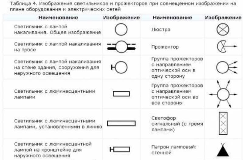 таблица условностей